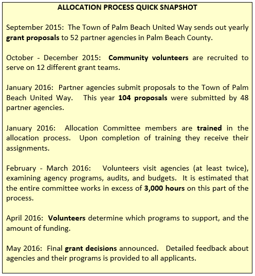 palm-beach-united-way-allocation-process
